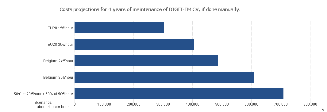 digit-tm cv template cost projection if done manually