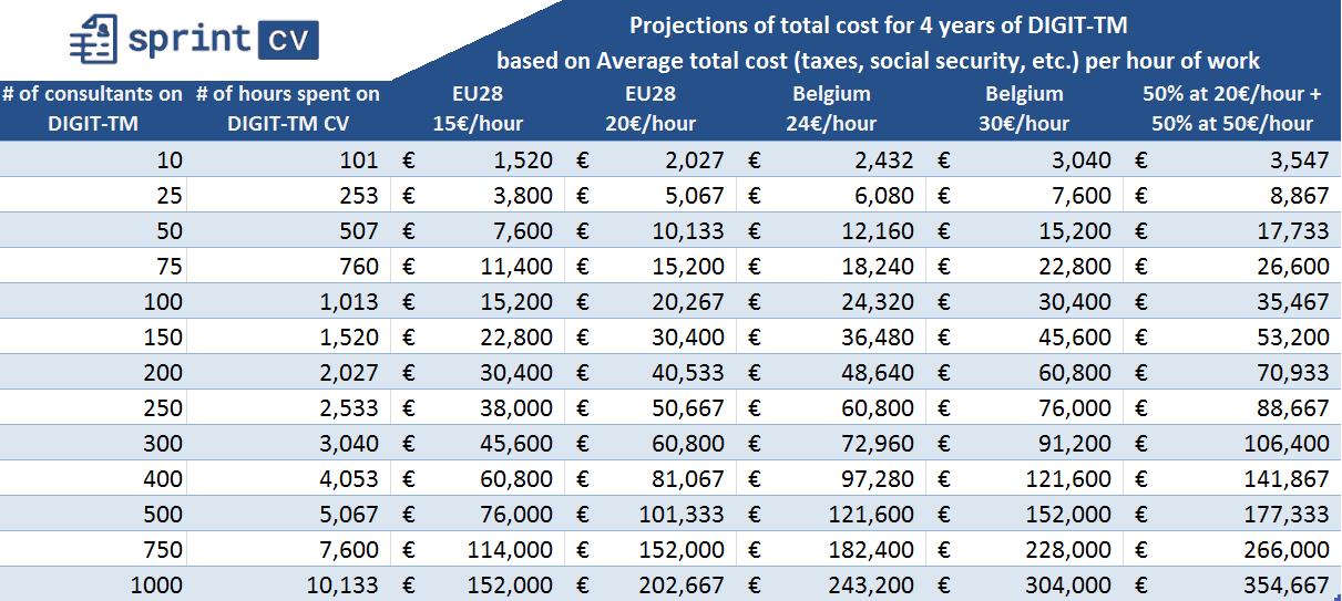 digit-tm cv template costs per company