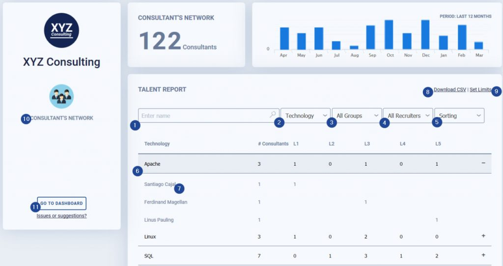 IT Recruiter Consultants network Talent report - Sprint CV - the CV management solution for the IT Industry