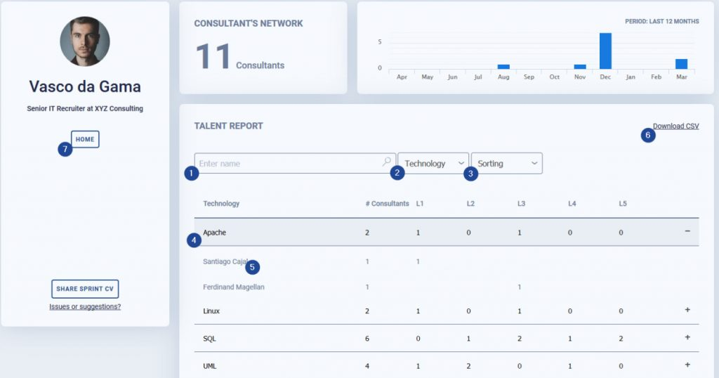 IT recruiter talent report - Sprint CV - the CV solution for the IT industry